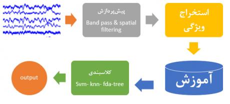 نحوه اعمال فیلتر طراحی شده به سیگنال EEG:
