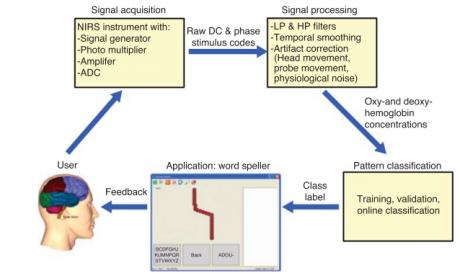 : معماری پایه یک BCI مبتنی بر fNIRS