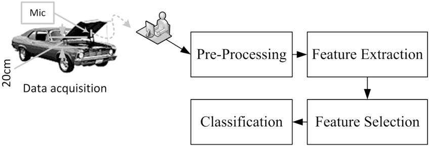 استخراج ویژگی در یادگیری ماشین