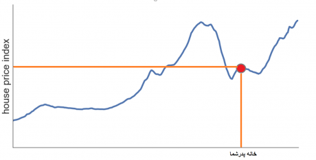 مدل پیش بینی قیمت خانه