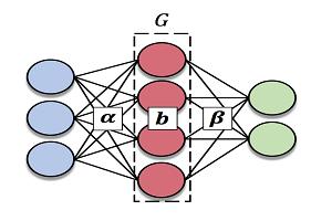 پیاده سازی شبکه عصبی elm