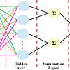 شبکه ی عصبی PNN