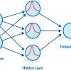 شبکه ی عصبی توابع پایه شعاعی rbf