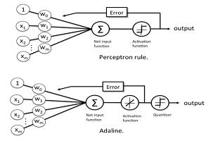 قانون یادگیری LMS و پیادهسازی شبکه عصبی آدالاین