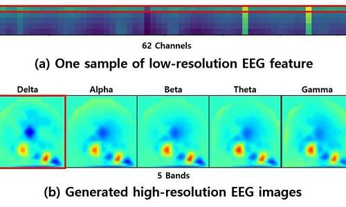 تبدیل سیگنال EEG به تصویر