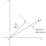 نحوه محاسبه فاصله یک نقطه از خط