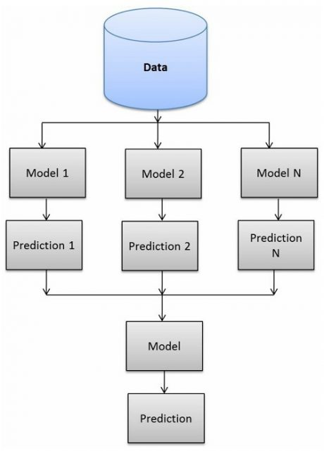 ترکیب مدلهای یادگیری ماشین با روش stacking