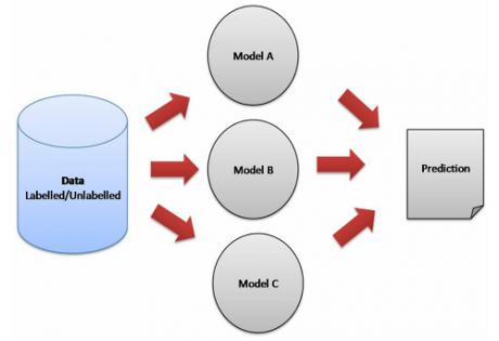 ترکیب مدلهای یادگیری ماشین به روش voting
