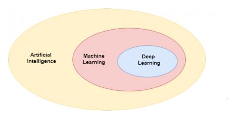 فرق بین هوش مصنوعی، یادگیری ماشین و یادگیری عمیق