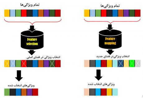 فرق بین کاهش بعد و انتخاب ویژگی