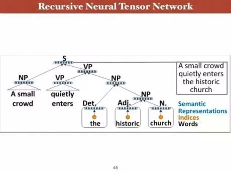 شبکه عصبی بازگشتی