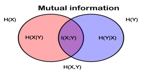 انتخاب ویژگی با اطلاعات متقابل-mutual information