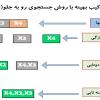 انتخاب ترکیب بهینه با روش جستجوی رو به جلو(SFFS)