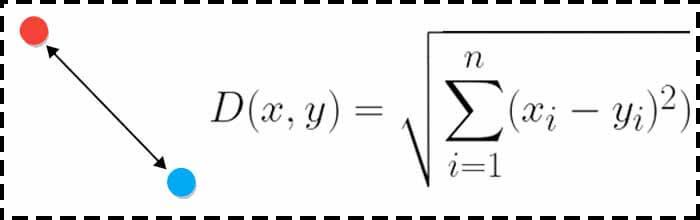 رابطه فاصله اقلیدسی