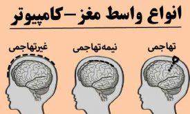 انواع واسط مغز و کامپیوتر