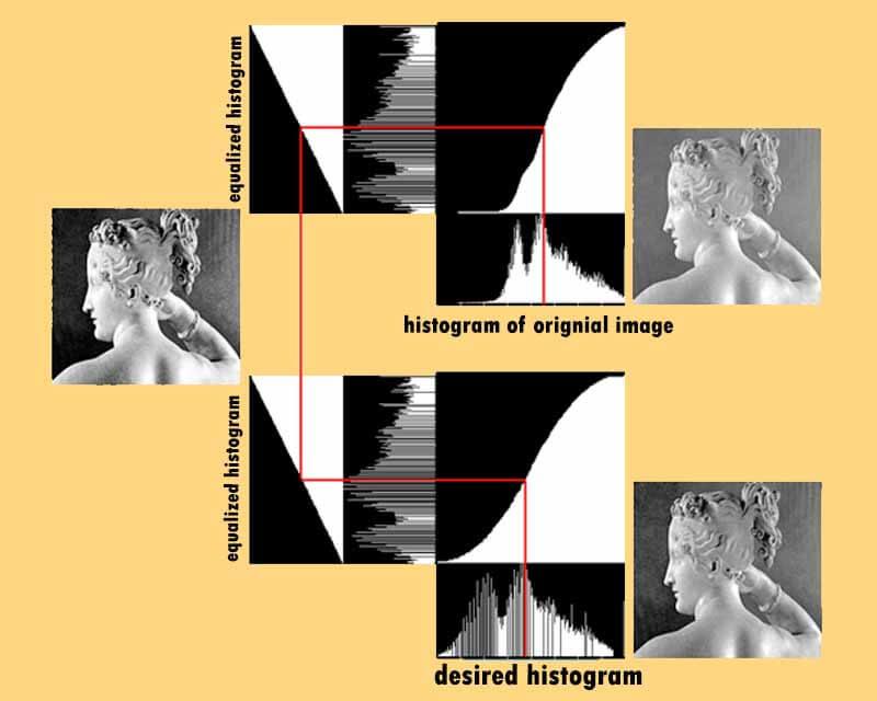مشخصه دهی هیستوگرام تصویر