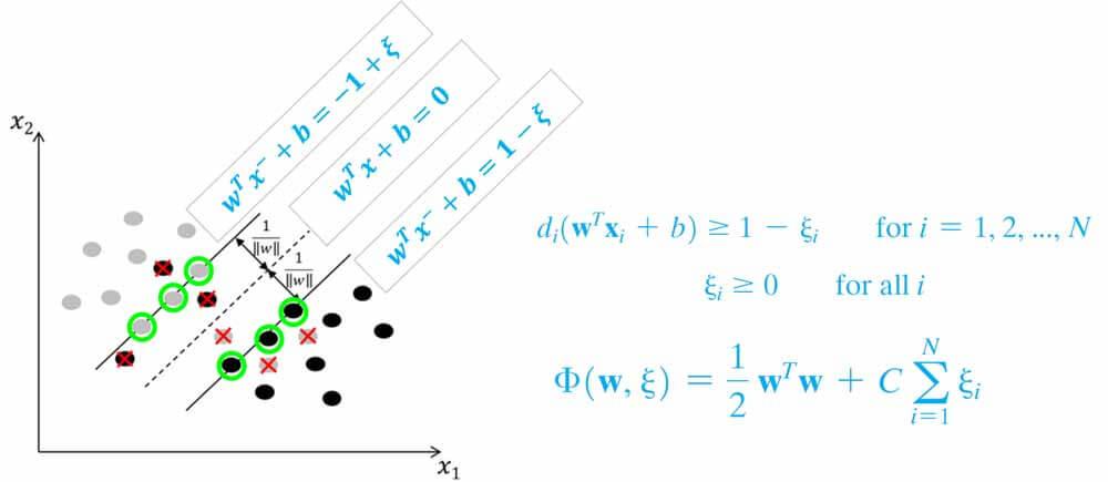 متغیر مجازی(slack variable)