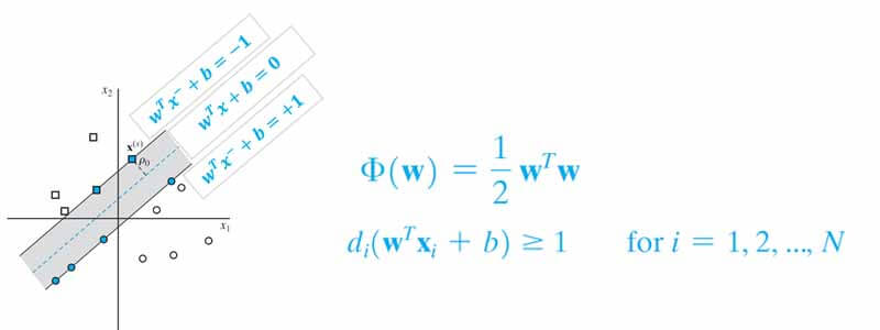 رابطه مسئله بهینه سازی svm