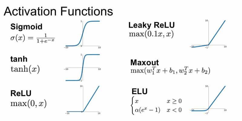 توابع فعال در شبکه عصبی