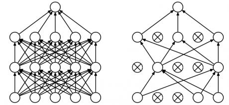 مفهوم dropout در شبکه عصبی