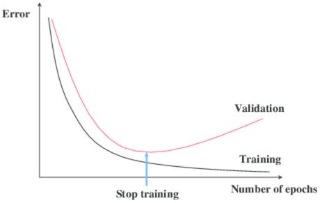 مفهوم early stopping در شبکه عصبی