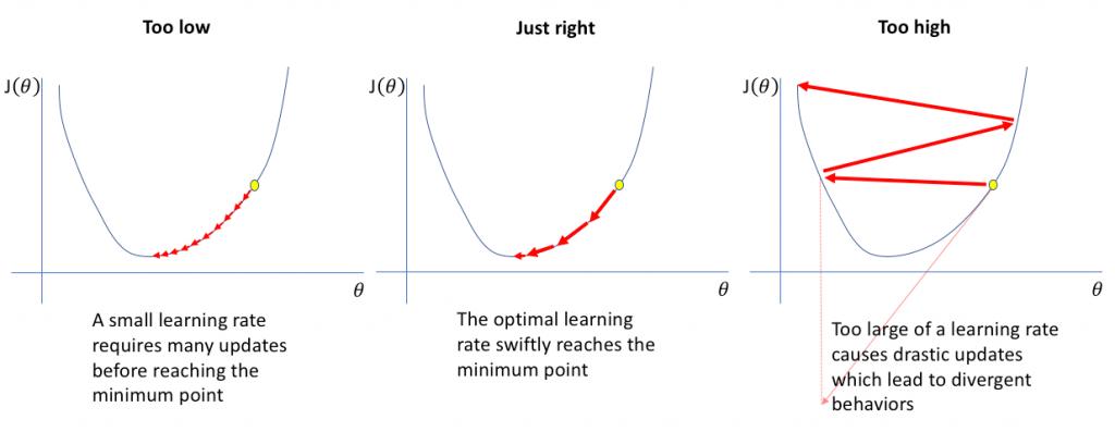 نرخ یادگیری در شبکه عصبی
