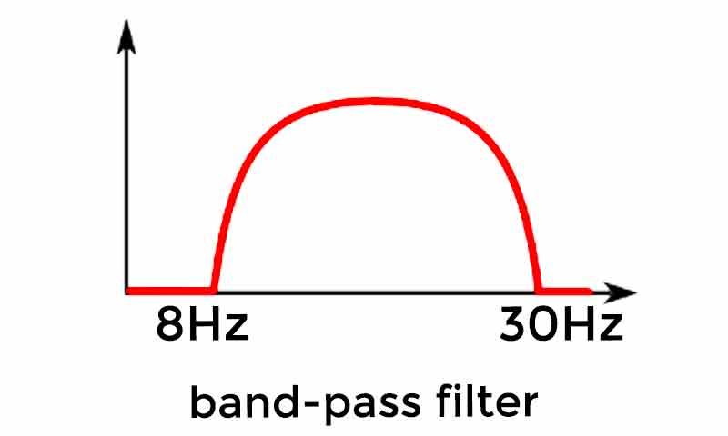 فیلتر باتروث میان گذر
