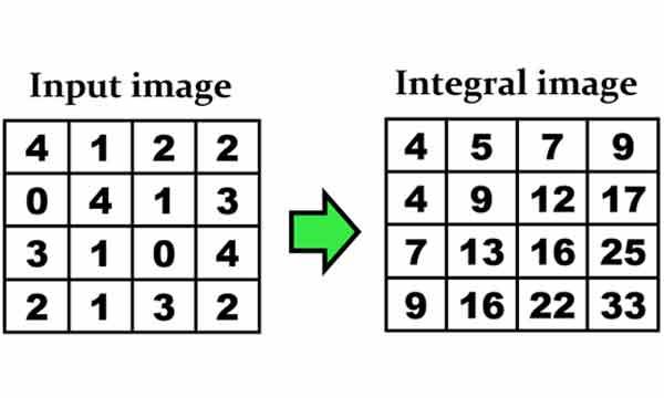 نحوه محاسبه انتگرال تصویر