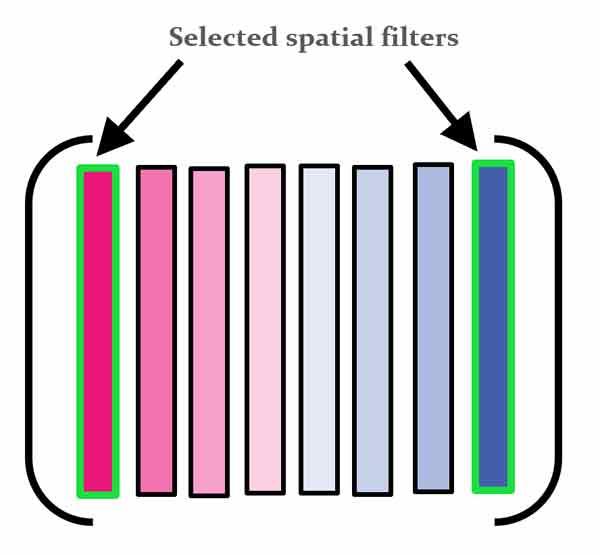 فیلترهای الگوریتم csp