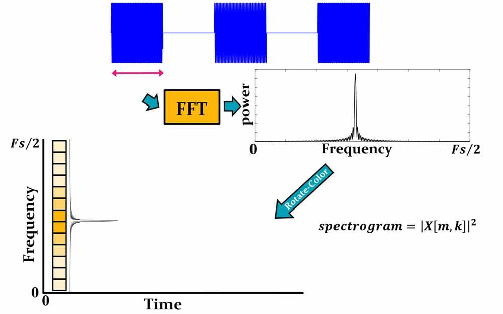 نحوه رسم اسپکتروگرام(spectrogram) سیگنال