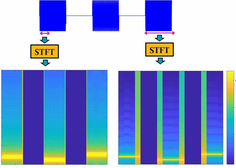 نحوه تحلیل اسپکتروگرام (spectrogram)