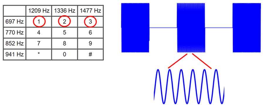 تبدیل فوریه زمان کوتاه و کاربرد آن در پردازش سیگنال