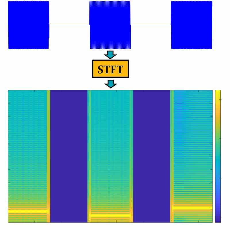 اسپکتروگرام(spectrogram) سیگنال