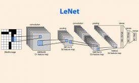 شبکه عصبی کانولوشنی LeNet